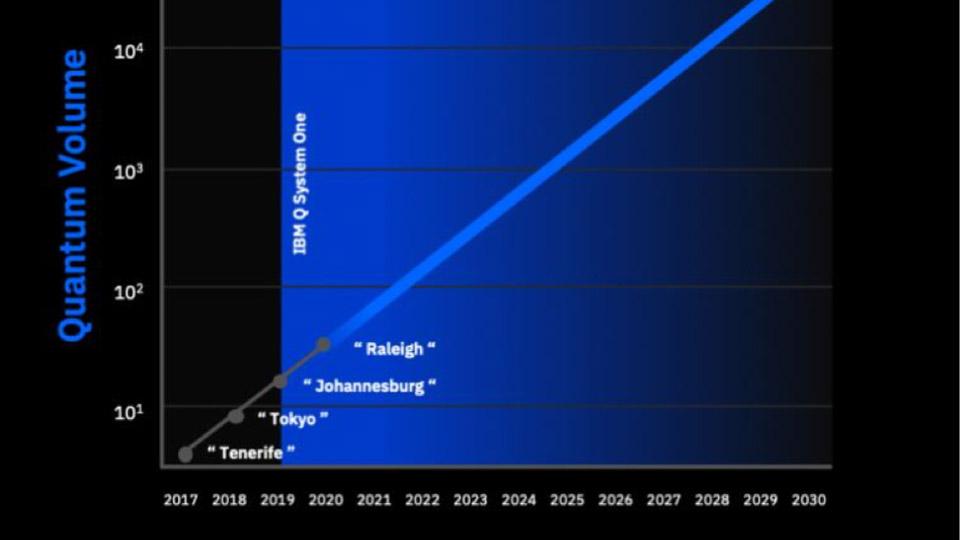 IBM Quantum Volume Line Graph